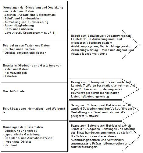 Verzahnung Lernfeld Für Einzelhandel Und Verkäufer