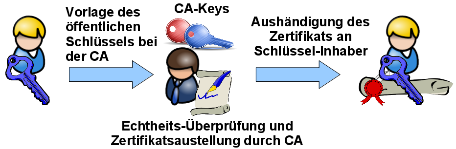 Schlüssel-Zertifizierung