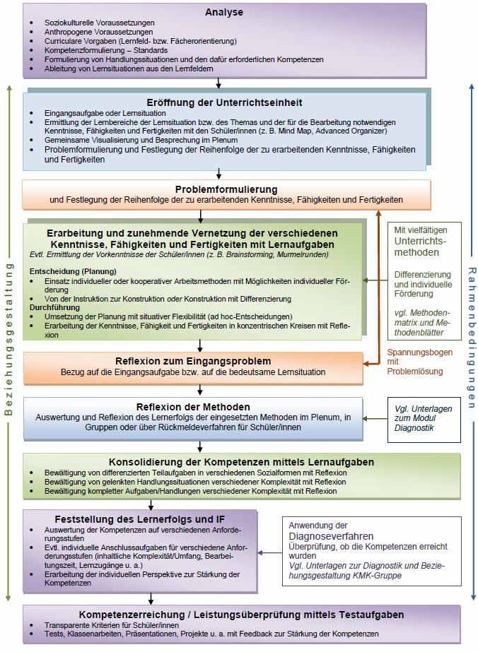 Struktur einer Unterrichtseinheit-Kompetenzentwicklung duch ...