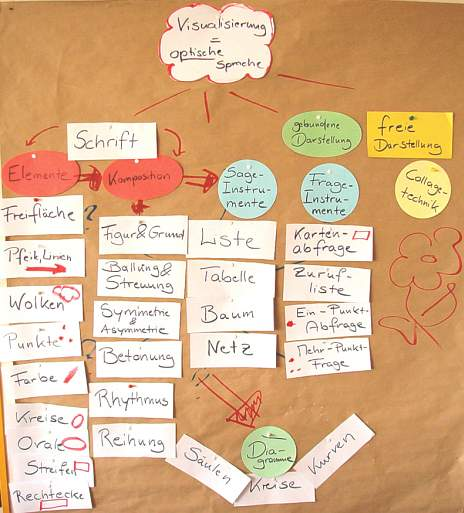 Methoden gruppenarbeit kennenlernen