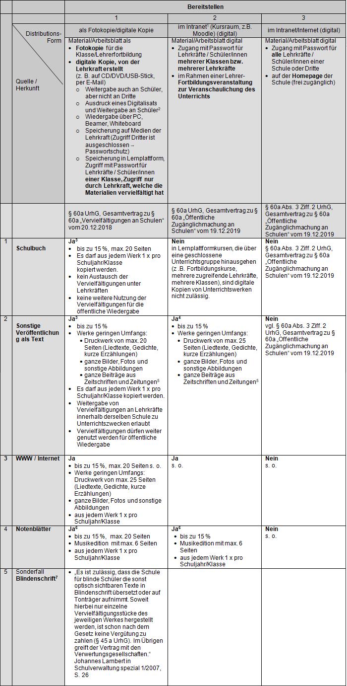 Checkliste Texte und Bilder Stand Juli 20