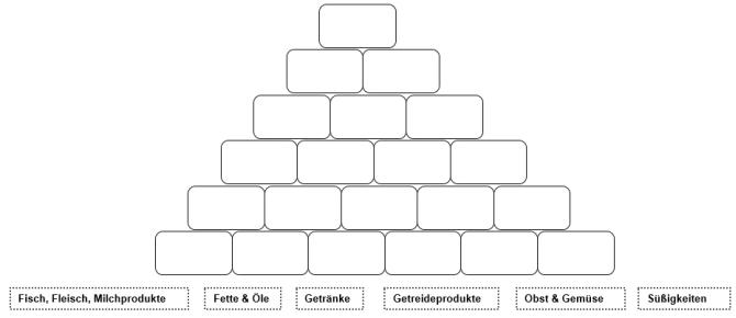M15 Ernährungspyramide