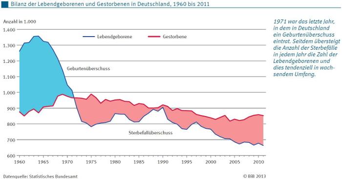 Geburtenrückgang Deutschland