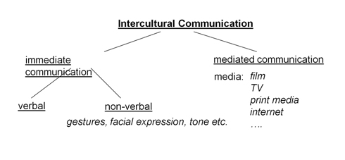 intercultural communication speech outline The center column of table 124 speech outline a presents a generic outline in a classical style in the left column, the five main structural elements of a speech are tied to the outline in the left column, the five main structural elements of a speech are tied to the outline.