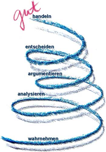 Prozessbezogene Kompetenzen (Spirale)