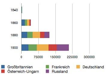Thema Industrialisierung - Statistik