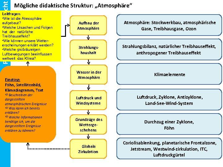Unterrichtseinheit Planung