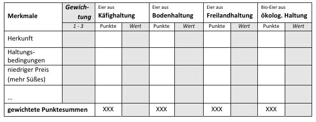 Arbeitsblatt 3: — Hühnereier in aller Munde - Eierkonsum in Deutschland