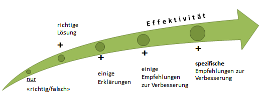 Methoden, Formen, Beispiele I - V