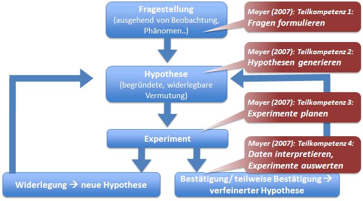 Kompetenzmodell Erkenntnisgewinnung
