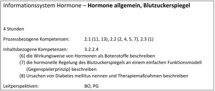 Hormone allgemein, Blutzuckerspiegel