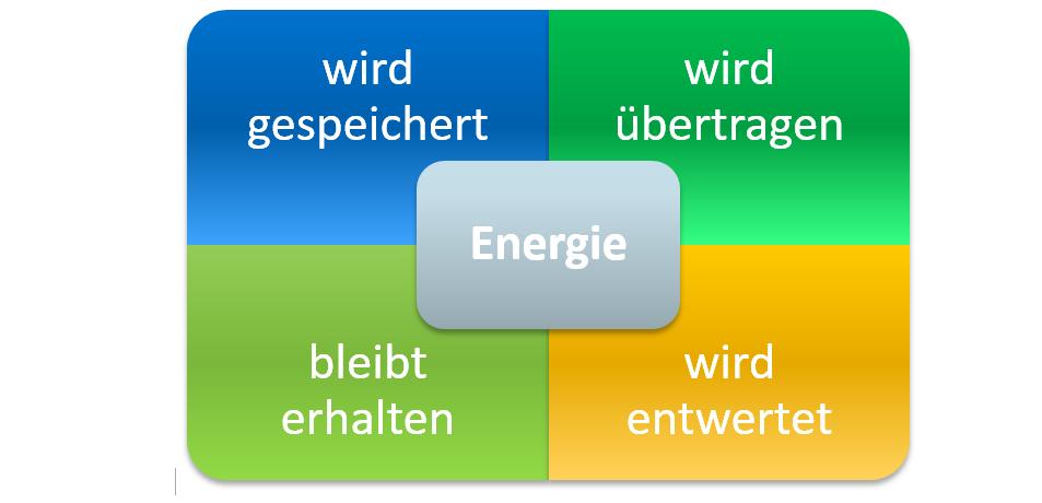 """Die """"Energiequadriga"""" und der Bildungsplan"""