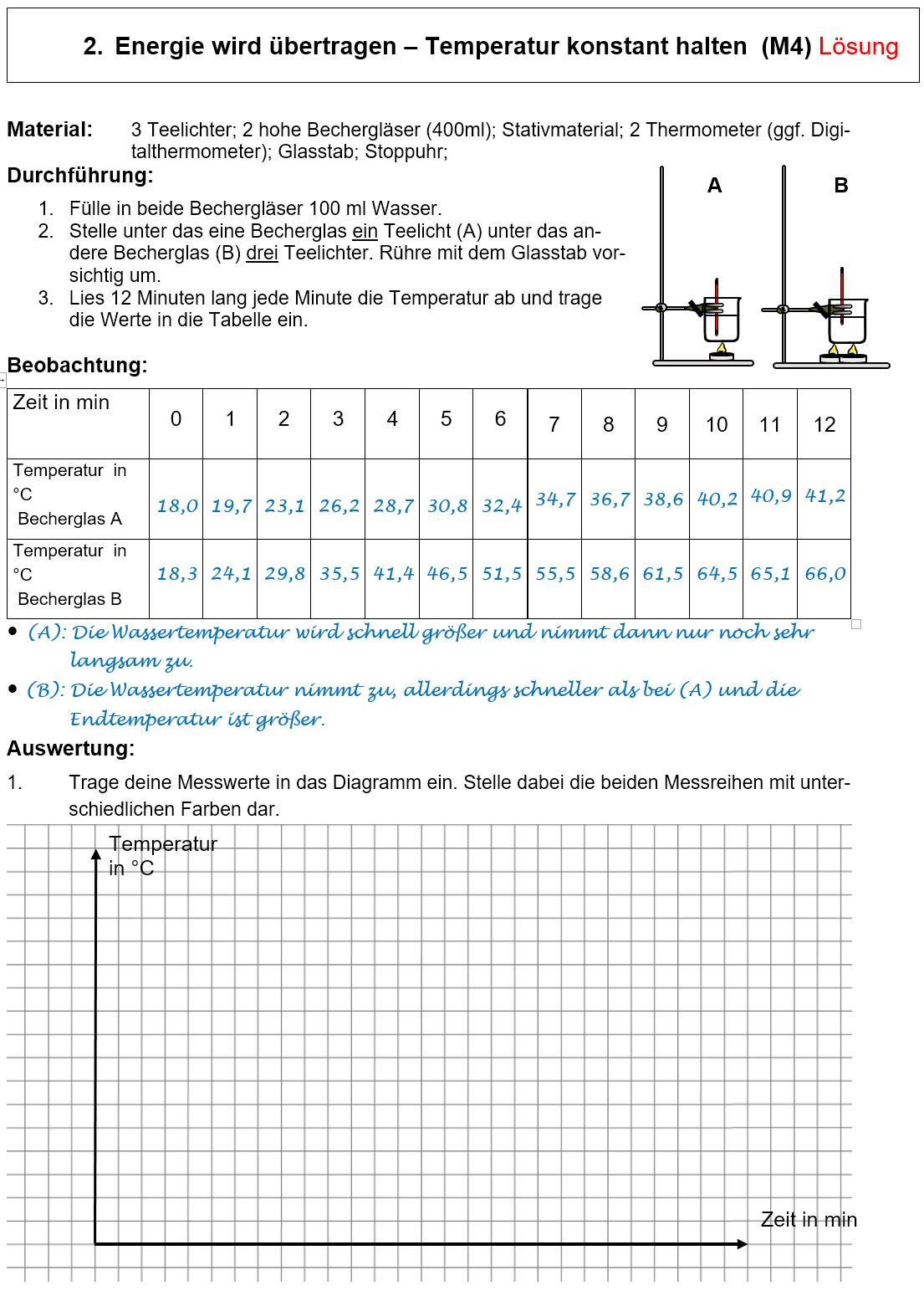 Arbeitsblatt 2 – Lösung