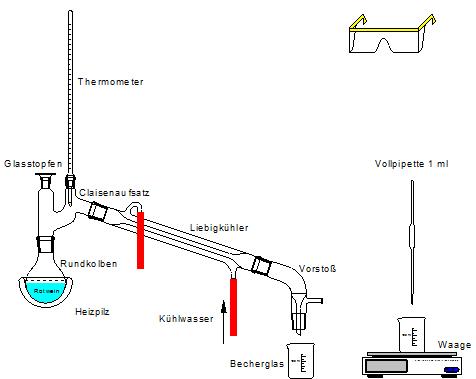 Versuch Destillation