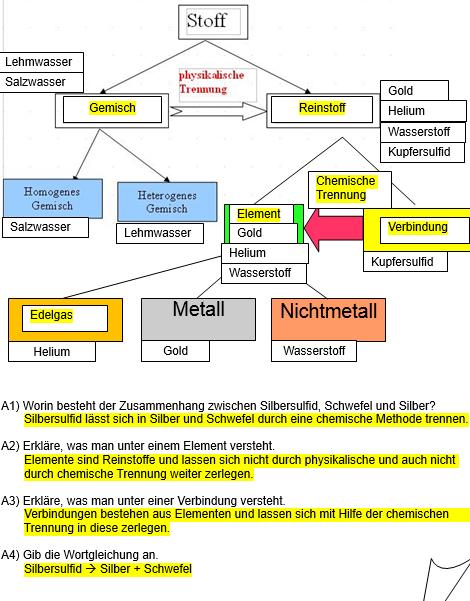 Arbeitsblatt Element-Verbindung Lösung