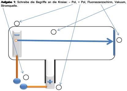 Bohr und PSE, Elementarteilche