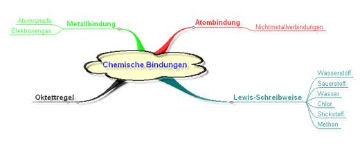 Arbeitsblatt Mindmap : Lpe chemische bindungen