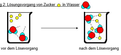 Van der Waals-Kräfte Arbeitsblatt