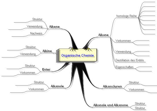 LPE 10 Organische Chemie