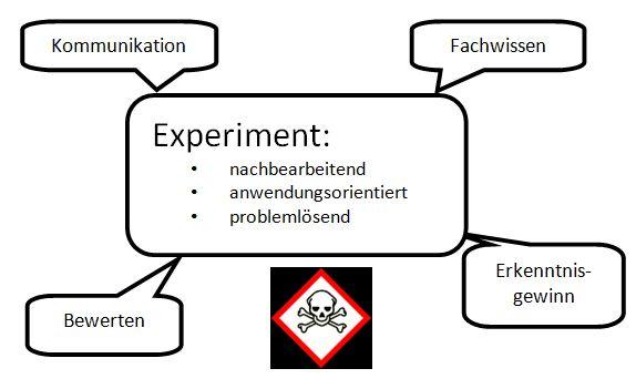 Experimentelle Aufgabenstellung im Chemieunterricht