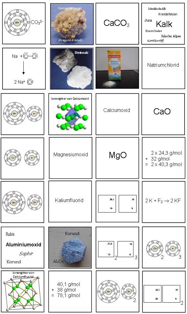 Periodensystem und Ionenverbindungen