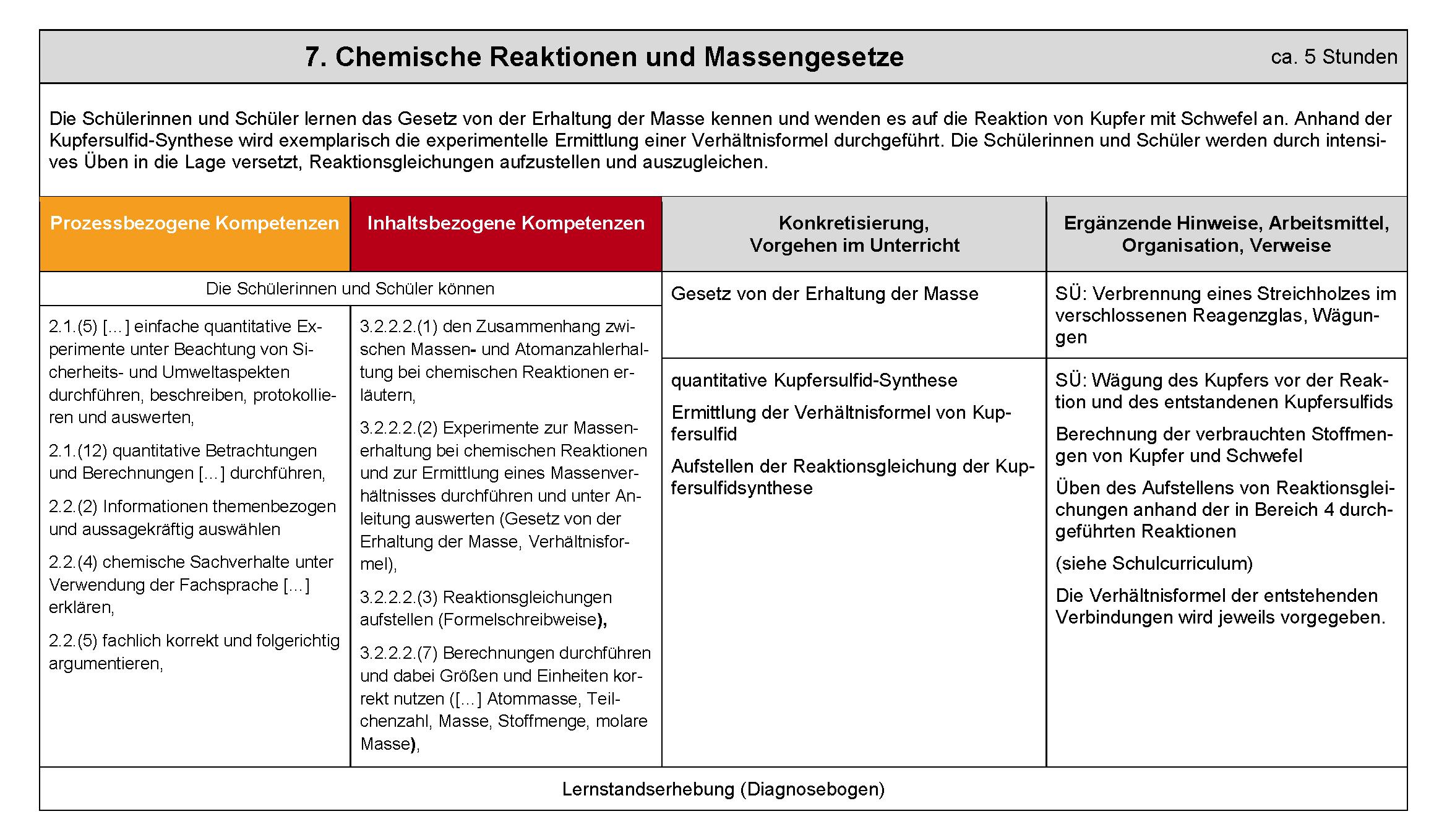 vorschlag a seite 13 - Beispiele Fur Chemische Reaktionen