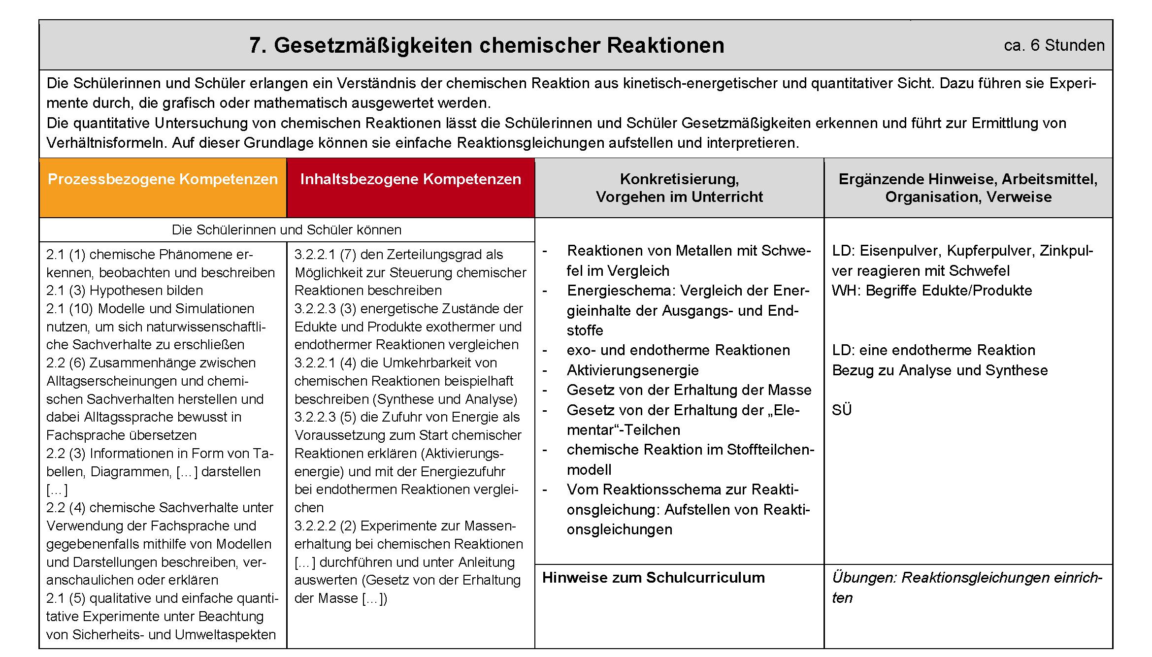 Beispielcurriculum für das Fach Chemie Bildungsplan 2016 Gymnasium