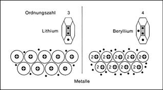 Metalle Und Metallbindung
