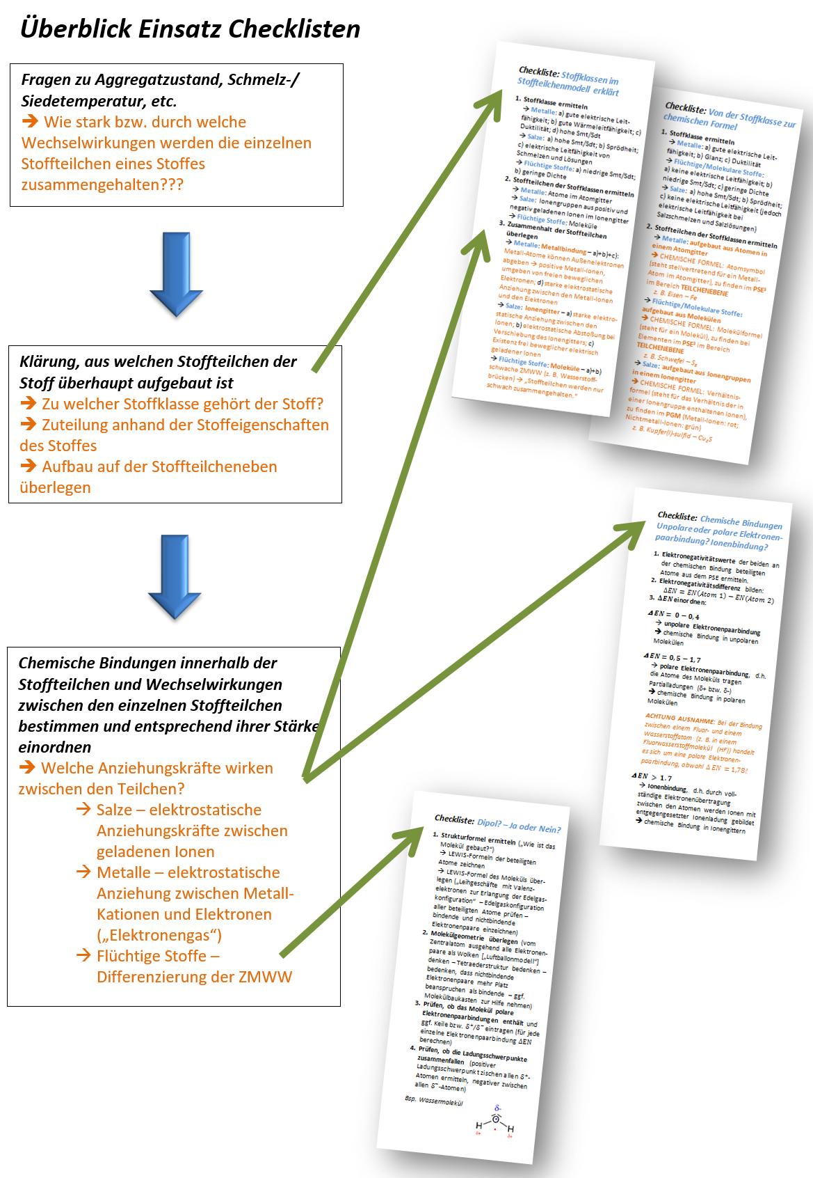 übersichten Checklisten