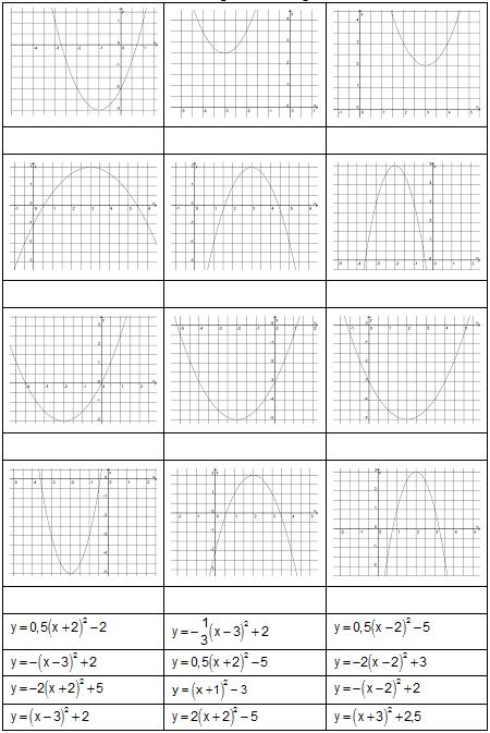 Zuordnung: Schaubild – Parabelgleichung