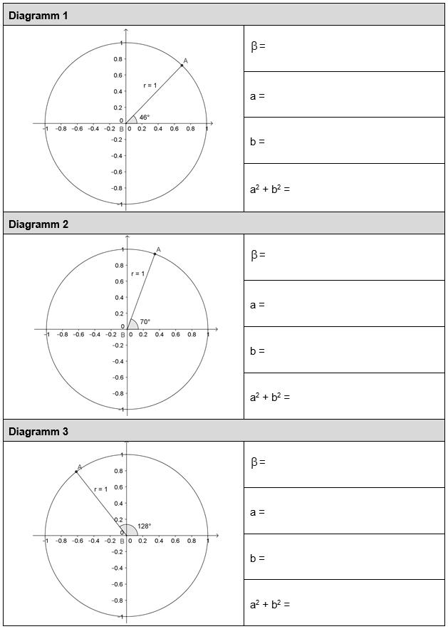 AB: Sinus und Cosinus am Einheitskreis