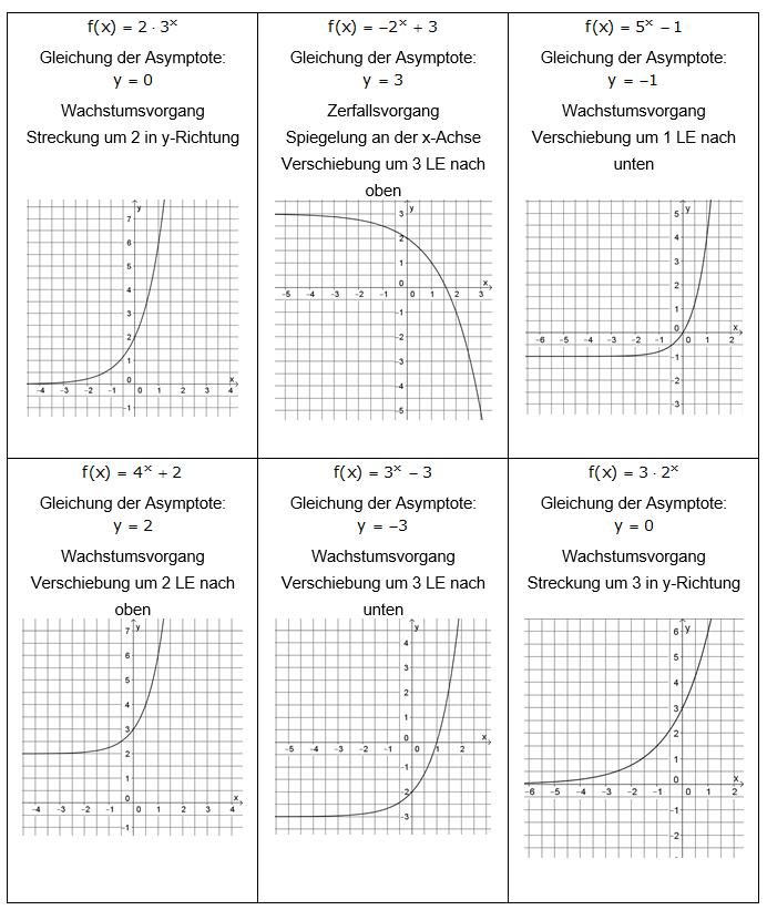 Sortieraufgabe eigenschaften von exponentialfunktionen - Eigenschaften der fabeltiere ...