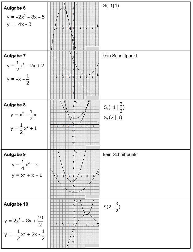 Wiederholung: Lösen von Gleichungen