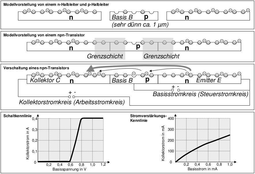 Transistor Arbeitsblatt Lösung