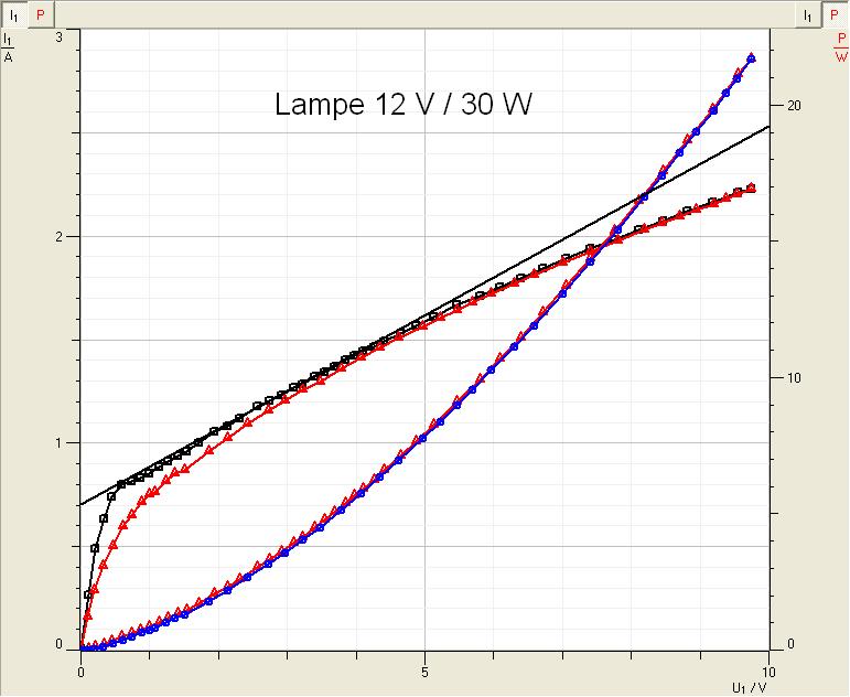 Anwendungen: U-I-Kennlinie einer Glühlampe