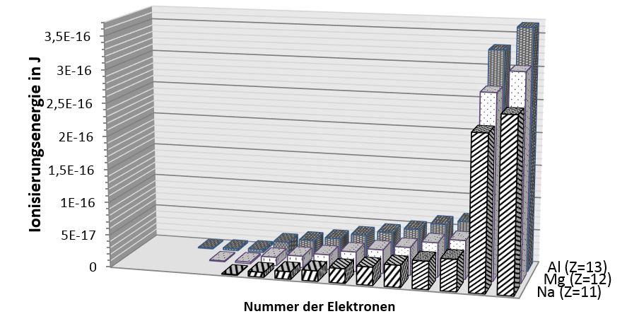 Arbeitsblatt: Elektronenabstände zum Kern