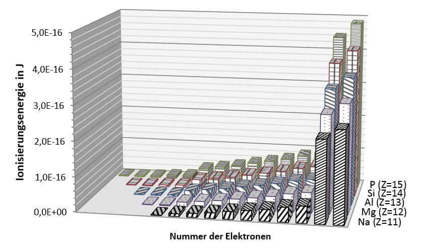 Arbeitsblatt: Größe der Atome