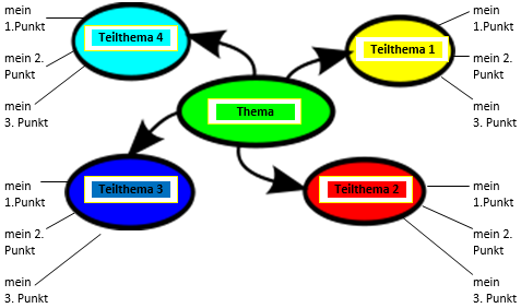 Lernkarte Clustering