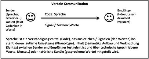 schritt 2 tafelanschrieb - Kommunikationsmodelle Beispiele