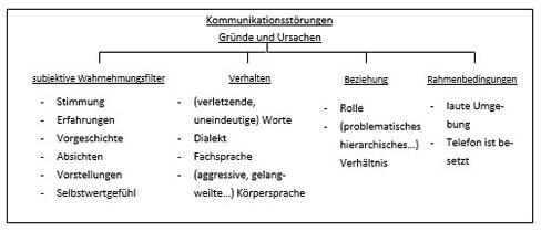 Unterrichtsblock 1: Gründe und Ursachen von Kommunikationsstörungen