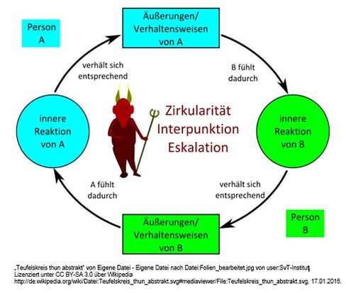 teufelskreis - Kommunikationsmodelle Beispiele