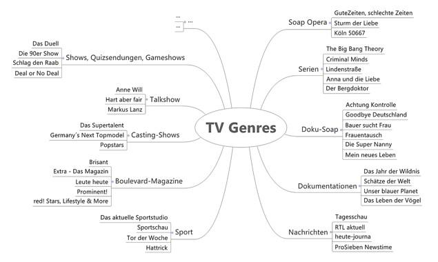 Übersicht über verschiedene TV-Genre / MindMap [Material 7]