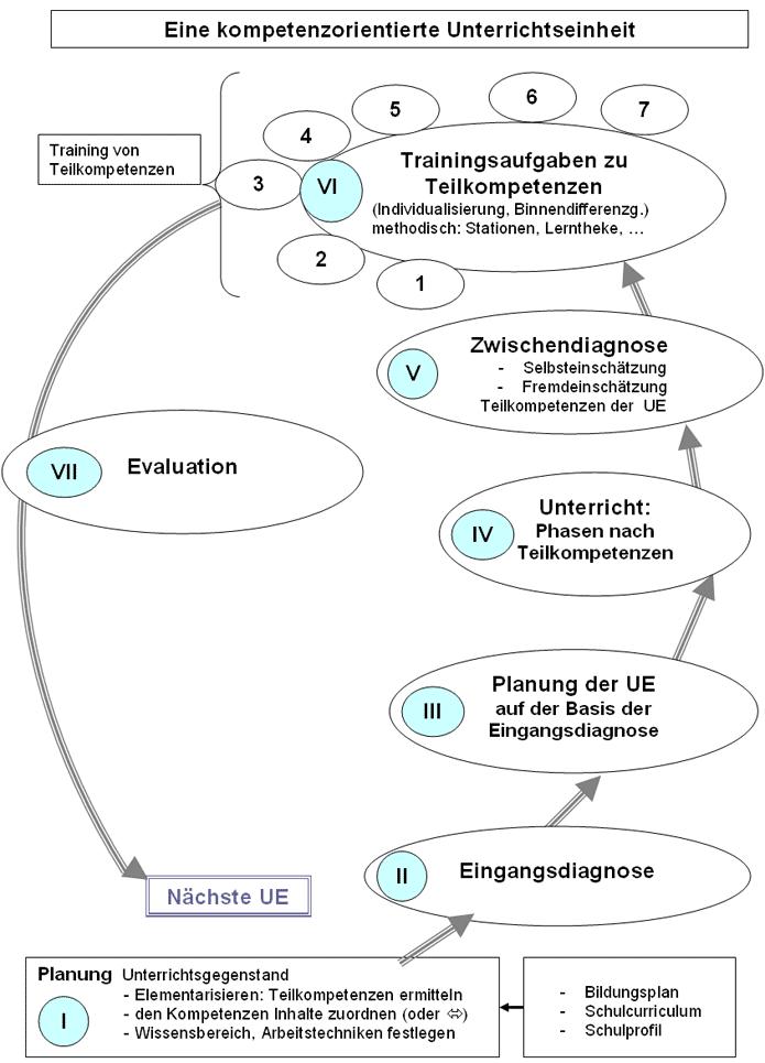 Struktur des Unterrichts