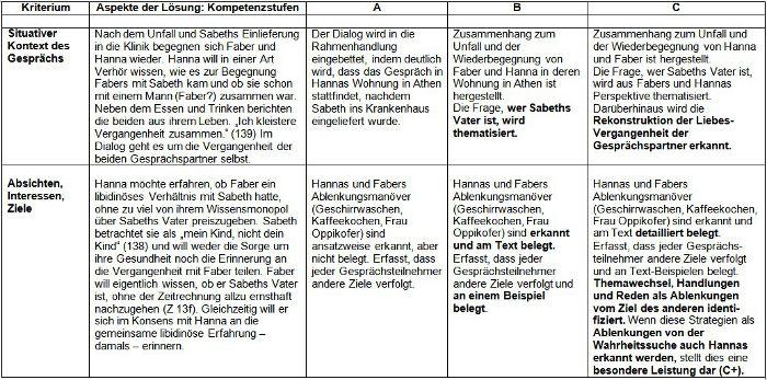 Merkblatt Dialoganalyse Drama Gesprachsverlauf 3