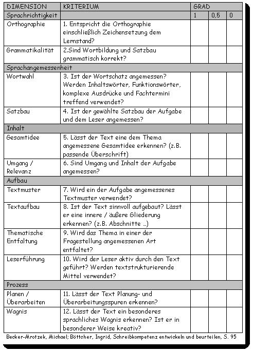 Kriterien Der Rückmeldung Texte Bewerten Und Beurteilen