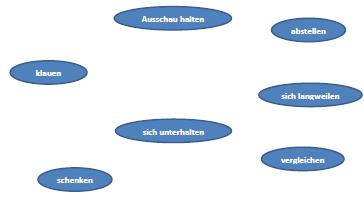 Baustein 3.1.1: Die Grundstruktur des deutschen Satzes