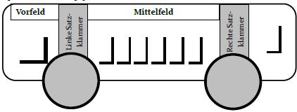 Baustein 3.1.2: Die Grundstruktur des deutschen Satzes