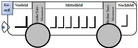 Baustein 3.6.1.Aschenputtel – Die Verbindung