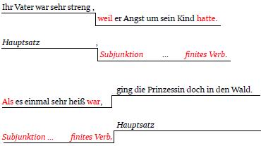 unterordnung - Adverbialsatze Beispiele