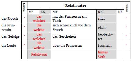 feldertabelle - Relativsatze Beispiele